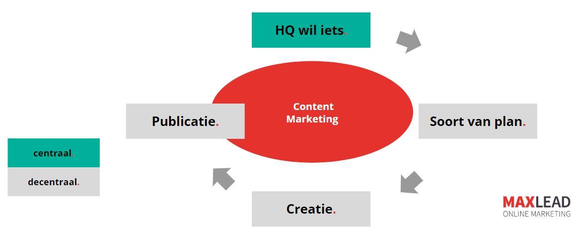 Internationale Content Marketing valkuilen