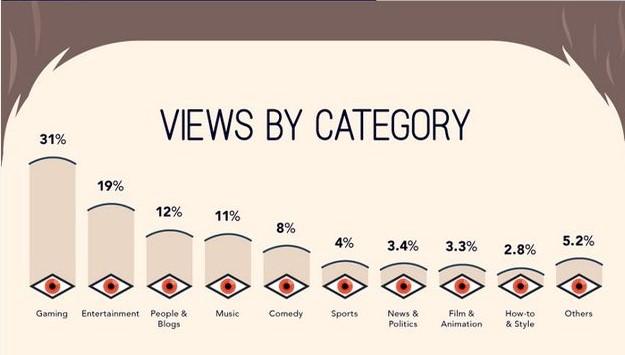 overzicht youtube gebruik cijfers