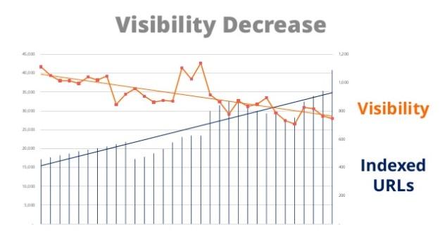 Visibility website migration