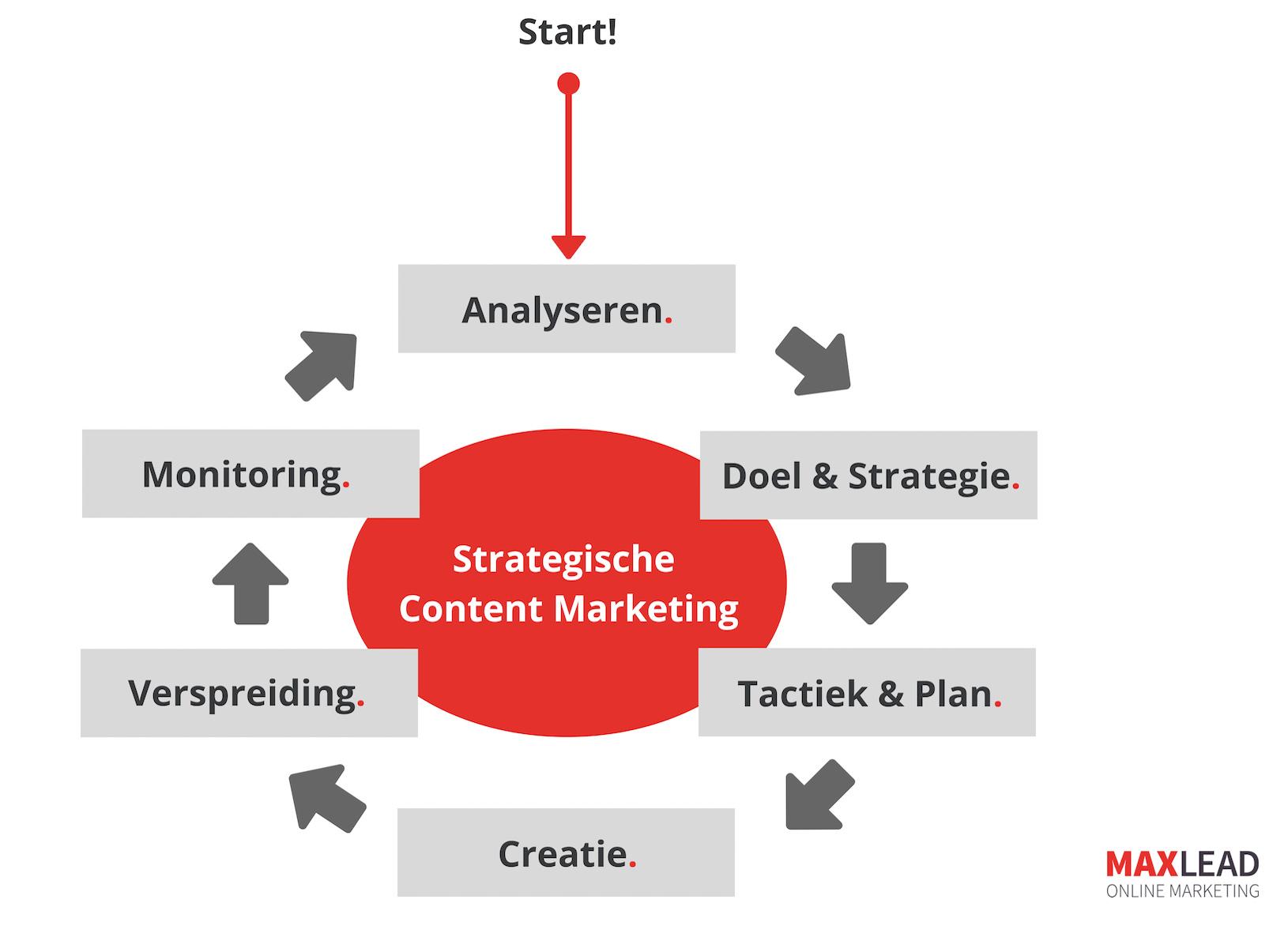Strategische aanpak Content Marketing