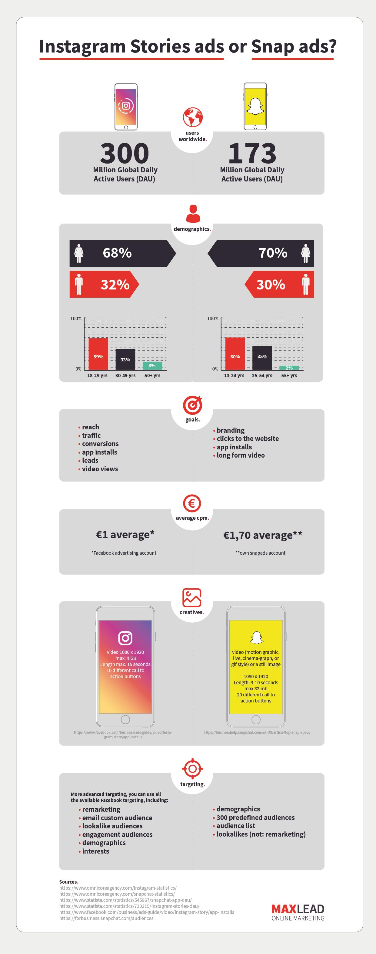 Infographic Instagram ads versus snap ads