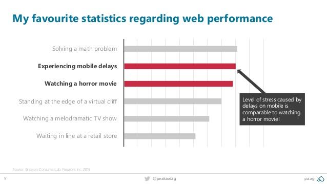 statistieken pagespeed