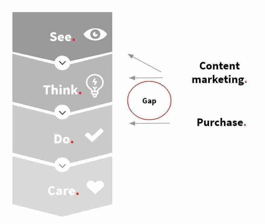 Content Marketing vs do-fase